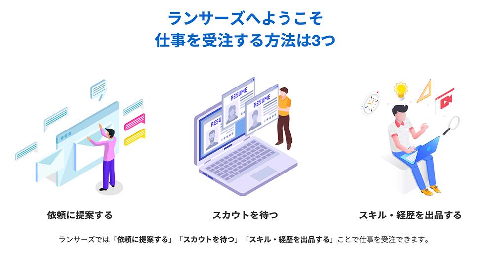 Webデザイナーがランサーズで使う営業法3つ